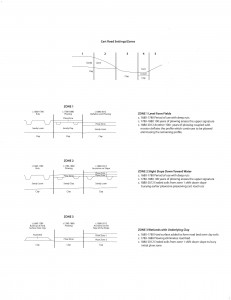 Figure  1 Cart Road Zones Diagram (2)