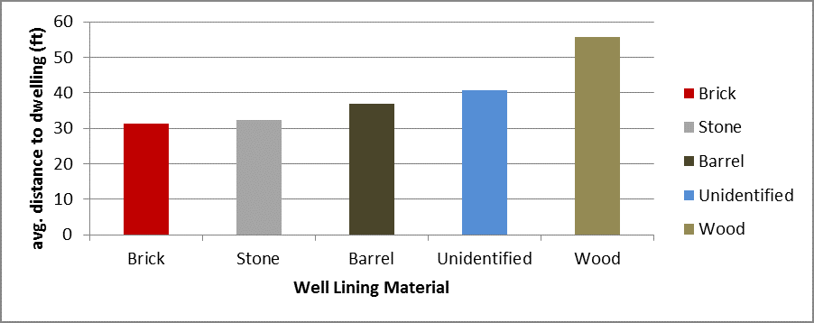 Figure 1: Average distance between excavated wells and principal site building by material